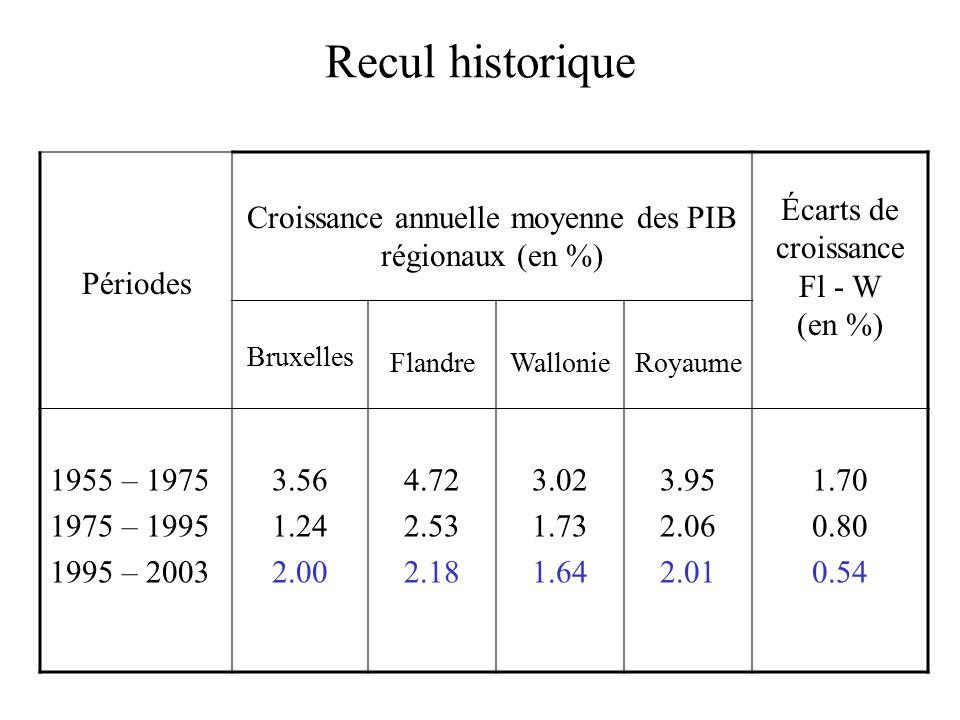 Recul historique Périodes Croissance annuelle moyenne des PIB régionaux (en %) Écarts de croissance Fl - W (en %) Bruxelles FlandreWallonieRoyaume 1955 – 1975 1975 – 1995 1995 – 2003 3.56 1.24 2.00 4.72 2.53 2.18 3.02 1.73 1.64 3.95 2.06 2.01 1.70 0.80 0.54