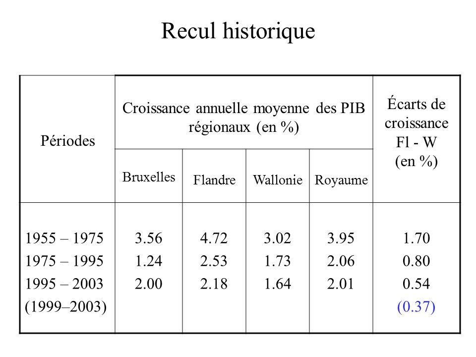 Recul historique Périodes Croissance annuelle moyenne des PIB régionaux (en %) Écarts de croissance Fl - W (en %) Bruxelles FlandreWallonieRoyaume 1955 – 1975 1975 – 1995 1995 – 2003 (1999–2003) 3.56 1.24 2.00 4.72 2.53 2.18 3.02 1.73 1.64 3.95 2.06 2.01 1.70 0.80 0.54 (0.37)
