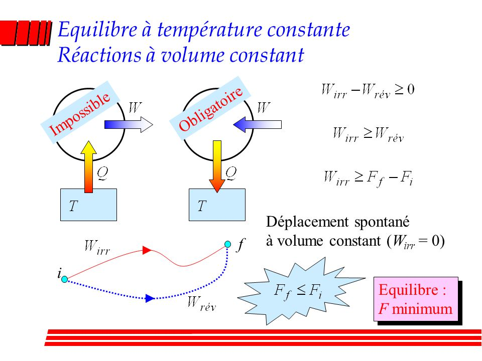 Equilibre à température constante Réactions à volume constant i f Impossible Obligatoire Déplacement spontané à volume constant (W irr = 0) Equilibre