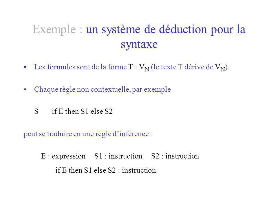 Exemple : un système de déduction pour la syntaxe Les formules sont de la forme T : V N (le texte T dérive de V N ). Chaque règle non contextuelle, pa