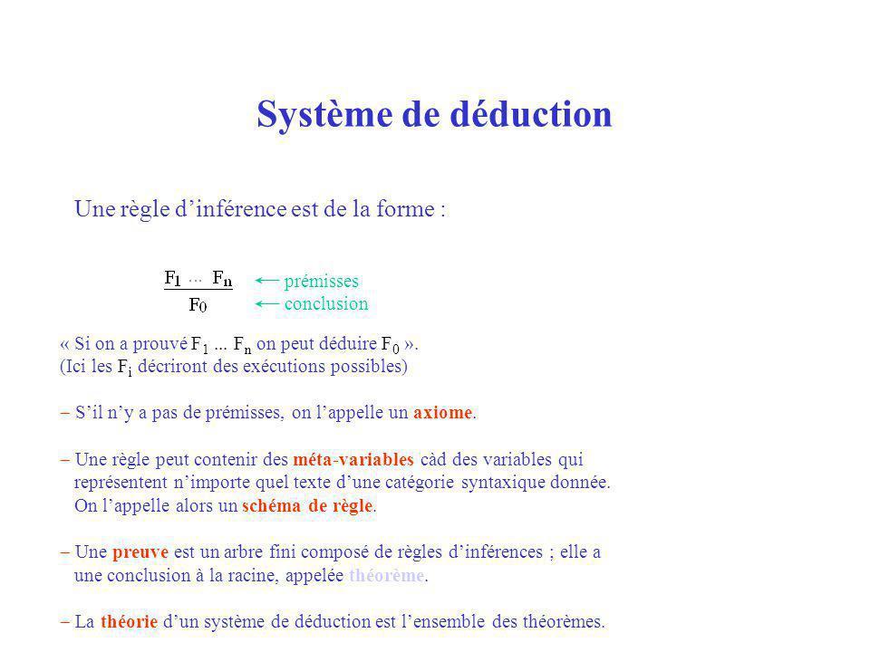 Exemple : un système de déduction pour la syntaxe Les formules sont de la forme T : V N (le texte T dérive de V N ).