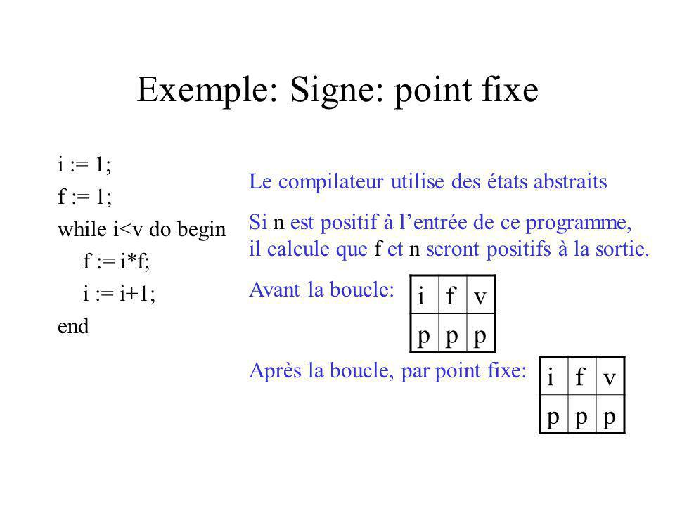 Exemple: Signe: point fixe i := 1; f := 1; while i<v do begin f := i*f; i := i+1; end Le compilateur utilise des états abstraits Si n est positif à le