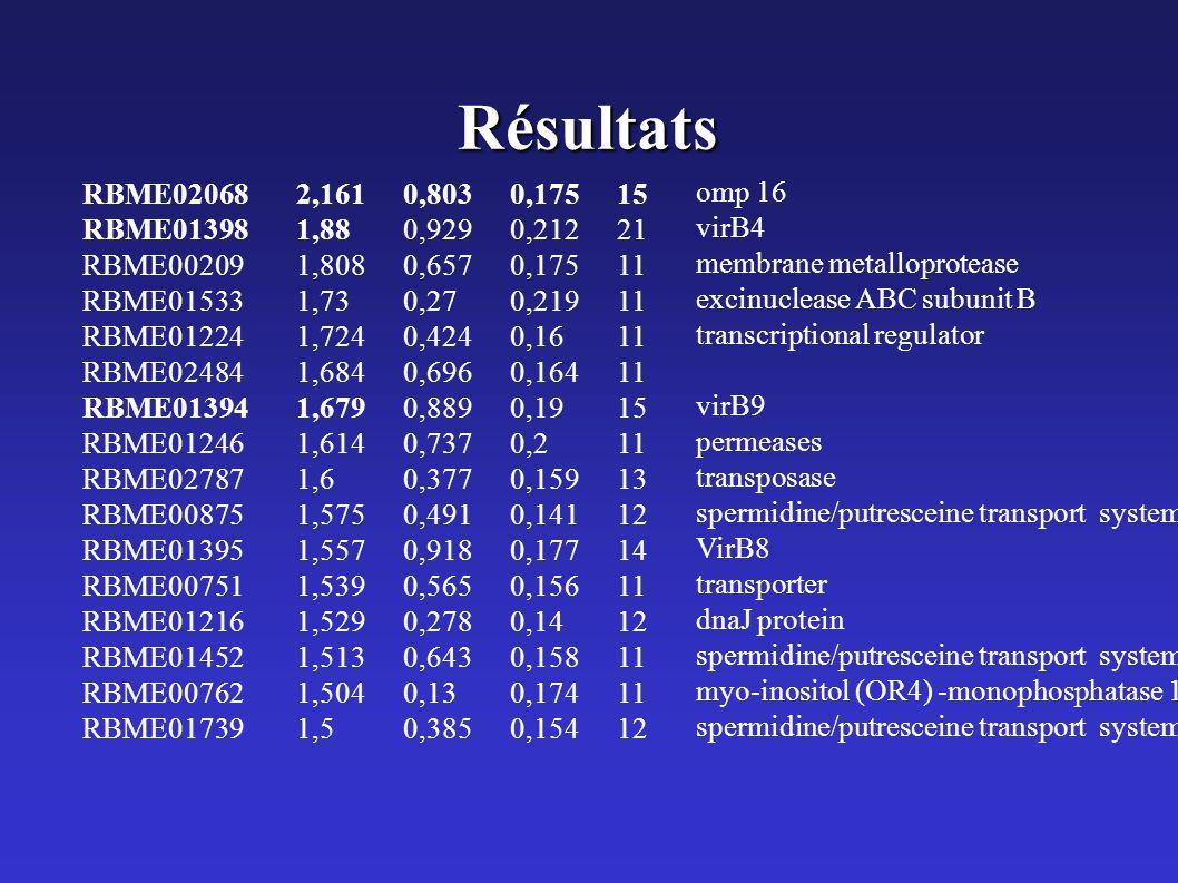 Résultats RBME020682,1610,8030,17515 RBME013981,880,9290,21221 RBME002091,8080,6570,17511 RBME015331,730,270,21911 RBME012241,7240,4240,1611 RBME02484