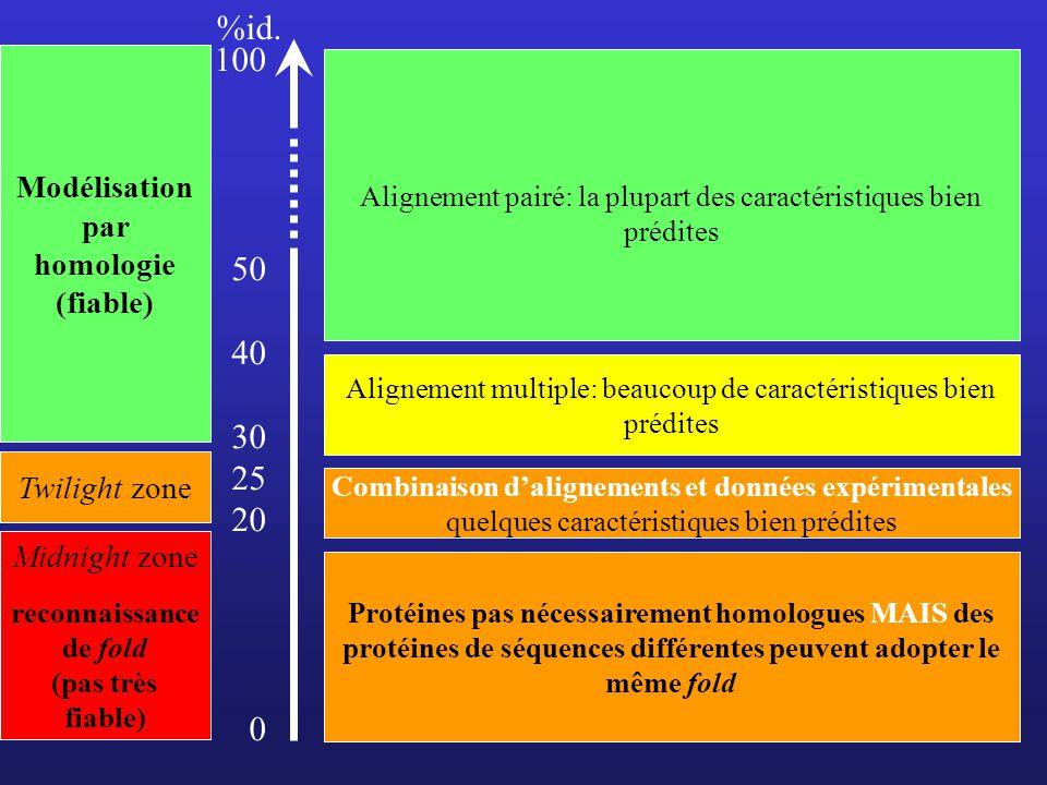 Alignement pairé: la plupart des caractéristiques bien prédites Alignement multiple: beaucoup de caractéristiques bien prédites 100 50 40 30 25 20 0 T
