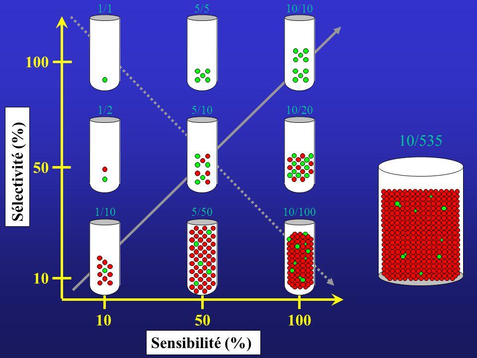 Sensibilité (%) Sélectivité (%) 10/535 10/10 10/20 10/100 1/1 1/2 1/10 5/5 5/10 5/50 10 50 100 1050100