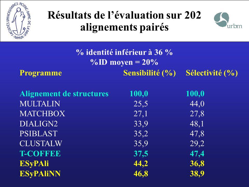 Résultats de lévaluation sur 202 alignements pairés ProgrammeSensibilité (%)Sélectivité (%) Alignement de structures 100,0100,0 MULTALIN 25,5 44,0 MAT
