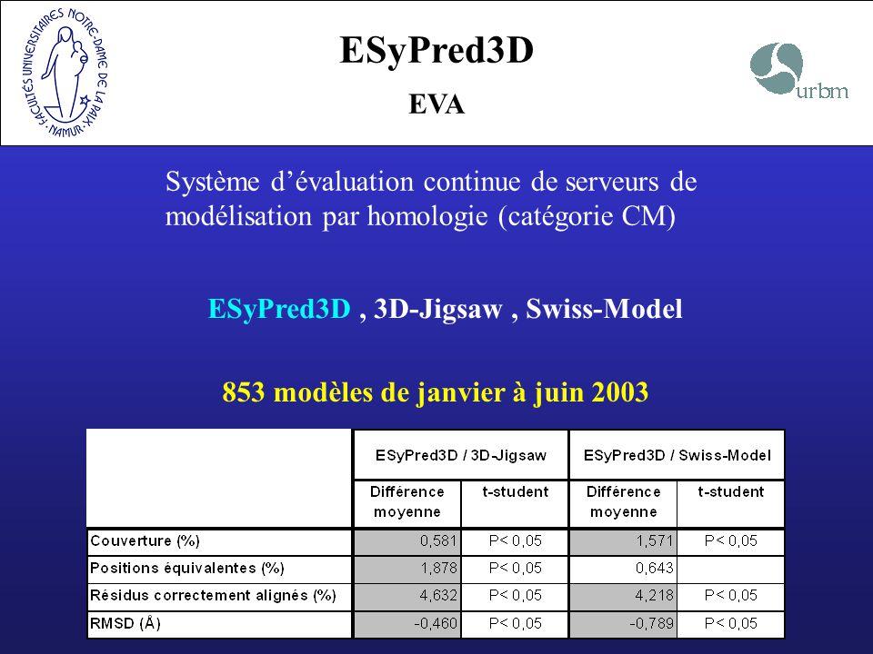 ESyPred3D EVA Système dévaluation continue de serveurs de modélisation par homologie (catégorie CM) 853 modèles de janvier à juin 2003 ESyPred3D, 3D-J