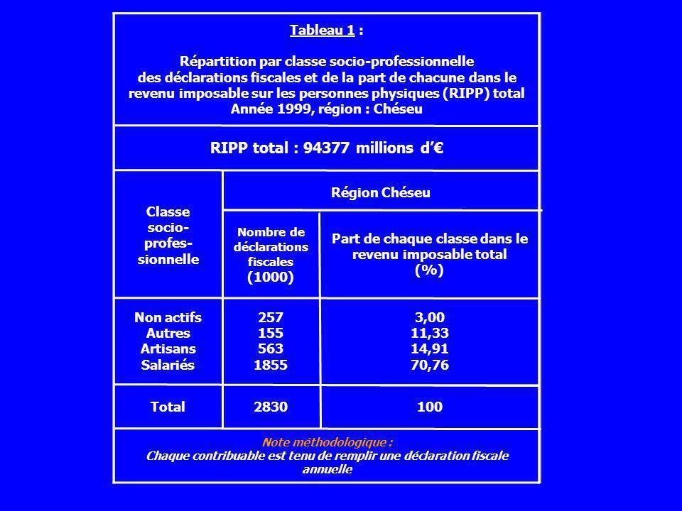 Tableau 1 : Répartition par classe socio-professionnelle des déclarations fiscales et de la part de chacune dans le revenu imposable sur les personnes