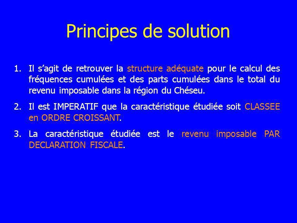 Principes de solution 1.Il sagit de retrouver la structure adéquate pour le calcul des fréquences cumulées et des parts cumulées dans le total du revenu imposable dans la région du Chéseu.