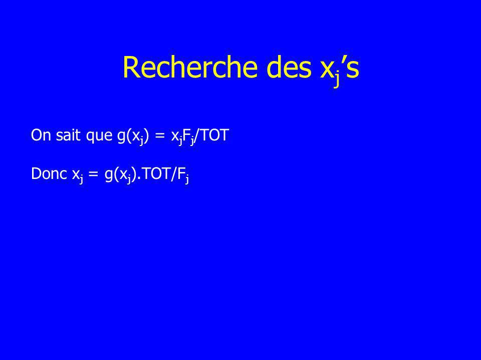 Recherche des x j s On sait que g(x j ) = x j F j /TOT Donc x j = g(x j ).TOT/F j