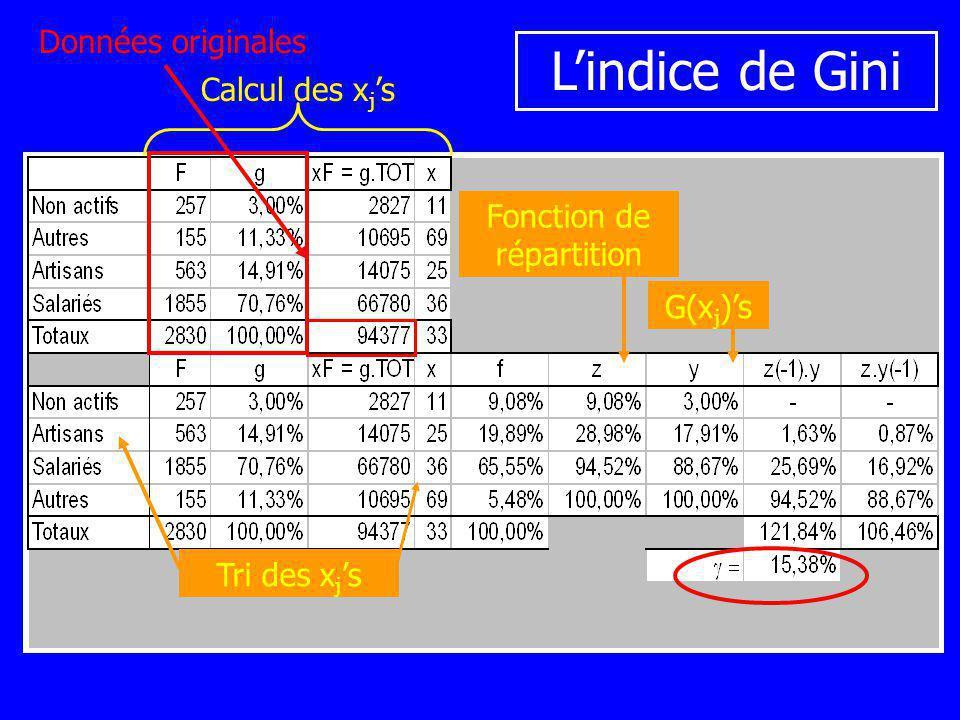 Calcul des x j s Tri des x j s Fonction de répartition G(x j )s Données originales Lindice de Gini