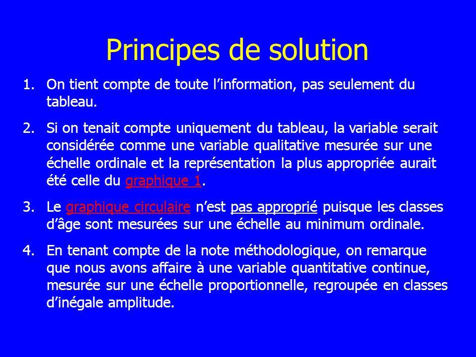 Principes de solution 1.On tient compte de toute linformation, pas seulement du tableau.