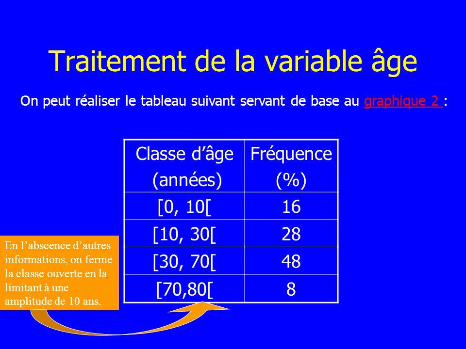 Traitement de la variable âge On peut réaliser le tableau suivant servant de base au graphique 2 :graphique 2 Classe dâge (années) Fréquence (%) [0, 10[16 [10, 30[28 [30, 70[48 [70,80[8 En labscence dautres informations, on ferme la classe ouverte en la limitant à une amplitude de 10 ans.