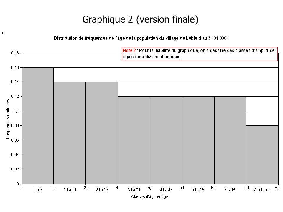 Graphique 2 Mise en correspondance avec la variable qualitative Enfants Jeunes Adultes Personnes âgées