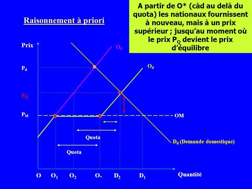 Prix Quantité OdOd D d (Demande domestique) PMPM OdOd O1O1 O2O2 D2D2 D1D1 PQPQ PdPd A partir de O* (càd au delà du quota) les nationaux fournissent à