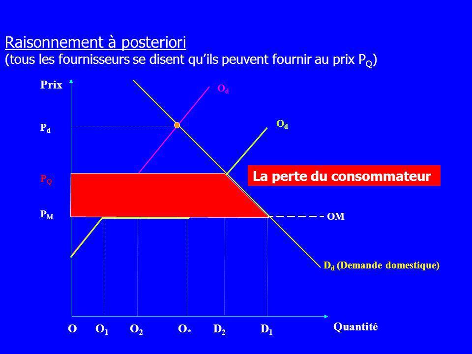Prix Quantité OdOd D d (Demande domestique) PMPM OdOd O1O1 O2O2 D2D2 D1D1 PQPQ PdPd La perte du consommateur OM OO*O* Raisonnement à posteriori (tous