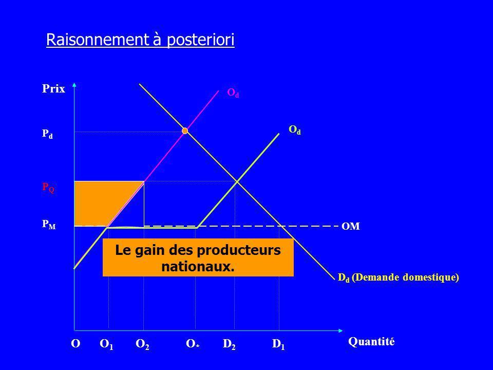Prix Quantité OdOd D d (Demande domestique) PMPM OdOd O1O1 O2O2 D2D2 D1D1 PQPQ PdPd Le gain des producteurs nationaux. OM Raisonnement à posteriori OO