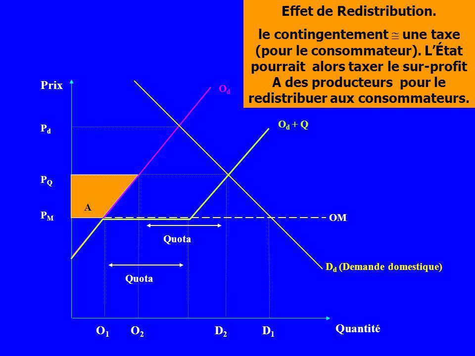 Prix Quantité OdOd D d (Demande domestique) PMPM O d + Q O1O1 O2O2 D2D2 D1D1 PQPQ PdPd A OM Effet de Redistribution. le contingentement une taxe (pour