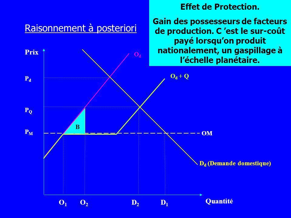 Prix Quantité OdOd D d (Demande domestique) PMPM O1O1 O2O2 D2D2 D1D1 PQPQ PdPd B OM O d + Q Raisonnement à posteriori Effet de Protection. Gain des po