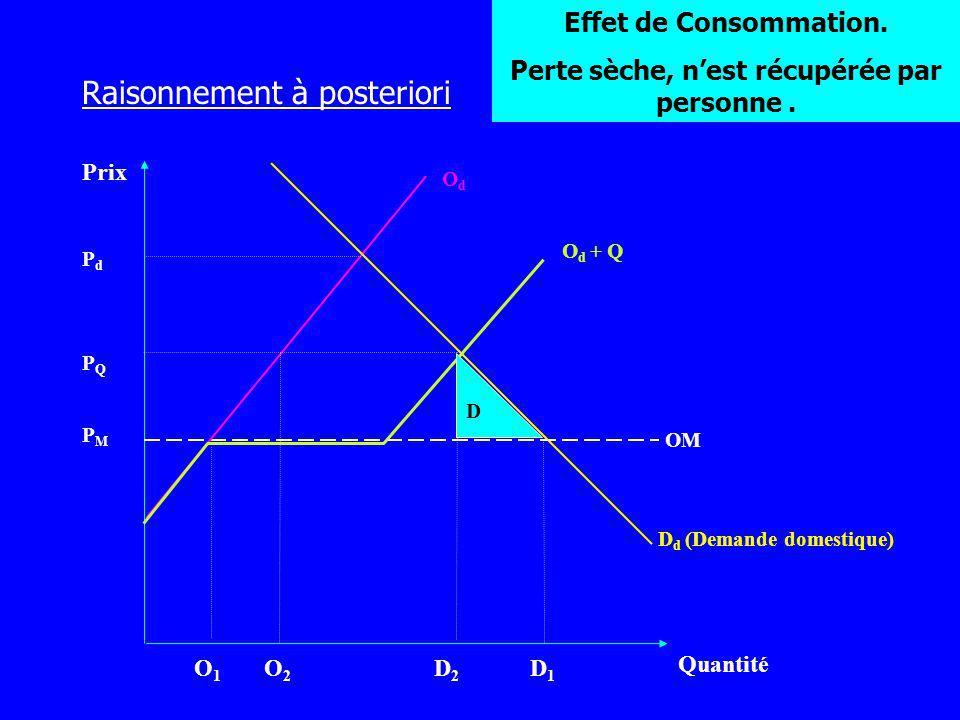 Prix Quantité OdOd D d (Demande domestique) PMPM O1O1 O2O2 D2D2 D1D1 PQPQ PdPd OM O d + Q D Effet de Consommation. Perte sèche, nest récupérée par per