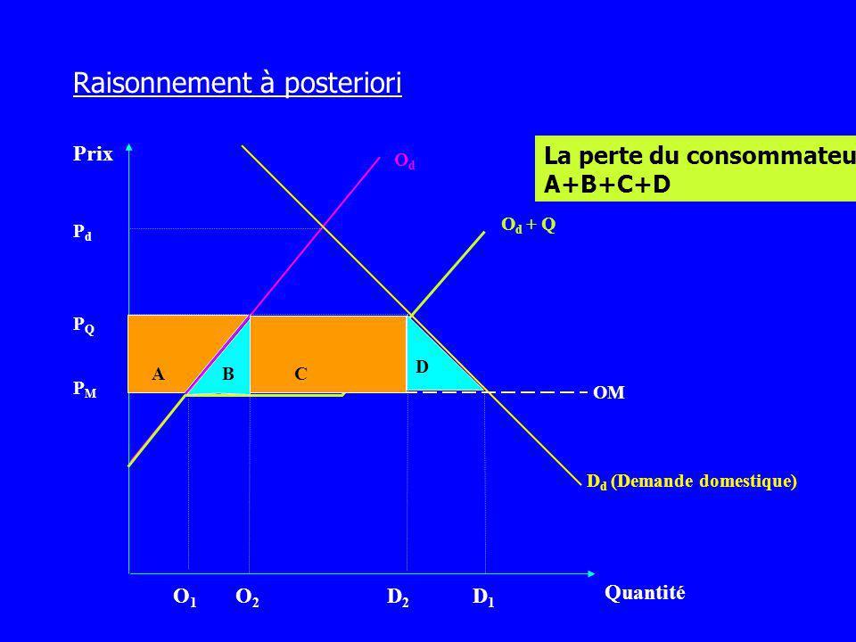 Prix Quantité OdOd D d (Demande domestique) PMPM O1O1 O2O2 D2D2 D1D1 PQPQ PdPd OM O d + Q La perte du consommateur: A+B+C+D D CBA Raisonnement à poste