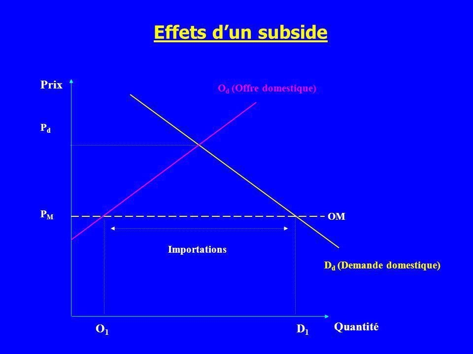 Effets dun subside Prix Quantité D d (Demande domestique) PMPM O1O1 D1D1 PdPd OM O d (Offre domestique) Importations