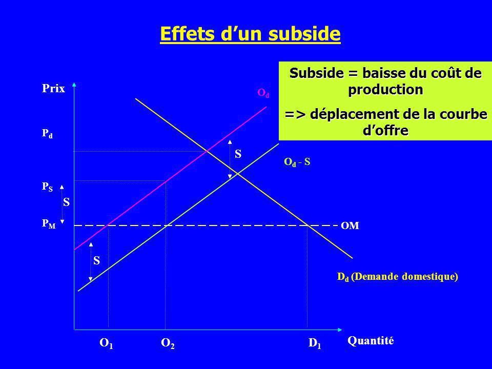 Prix Quantité D d (Demande domestique) PMPM O1O1 O2O2 D1D1 PSPS PdPd OM O d - S OdOd S S S Subside = baisse du coût de production => déplacement de la
