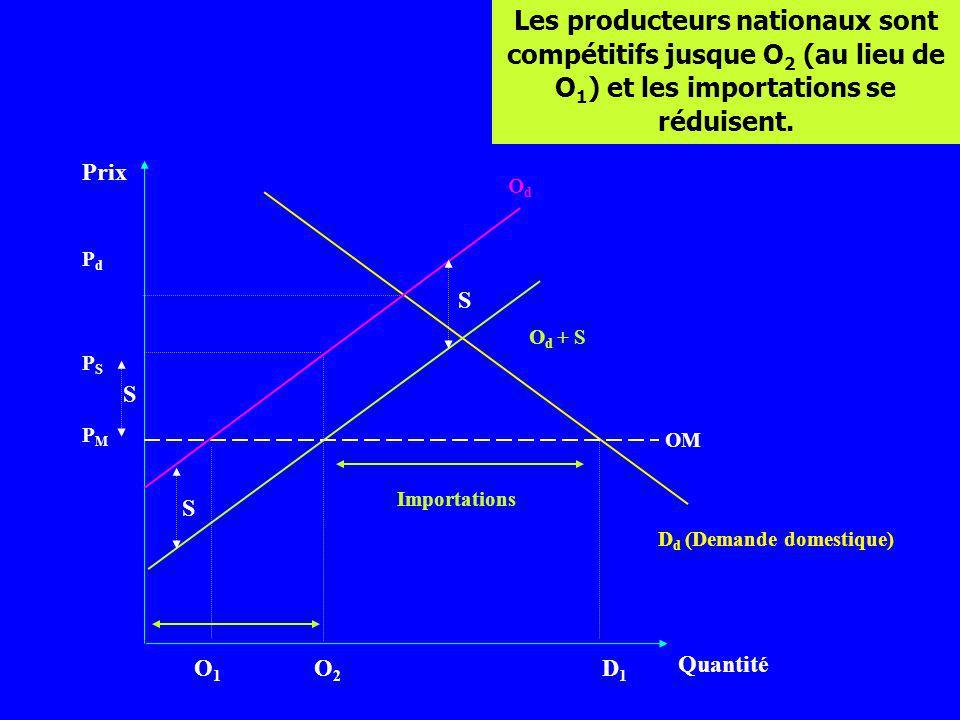 Prix Quantité D d (Demande domestique) PMPM O1O1 O2O2 D1D1 PSPS PdPd OM O d + S OdOd S S Les producteurs nationaux sont compétitifs jusque O 2 (au lie