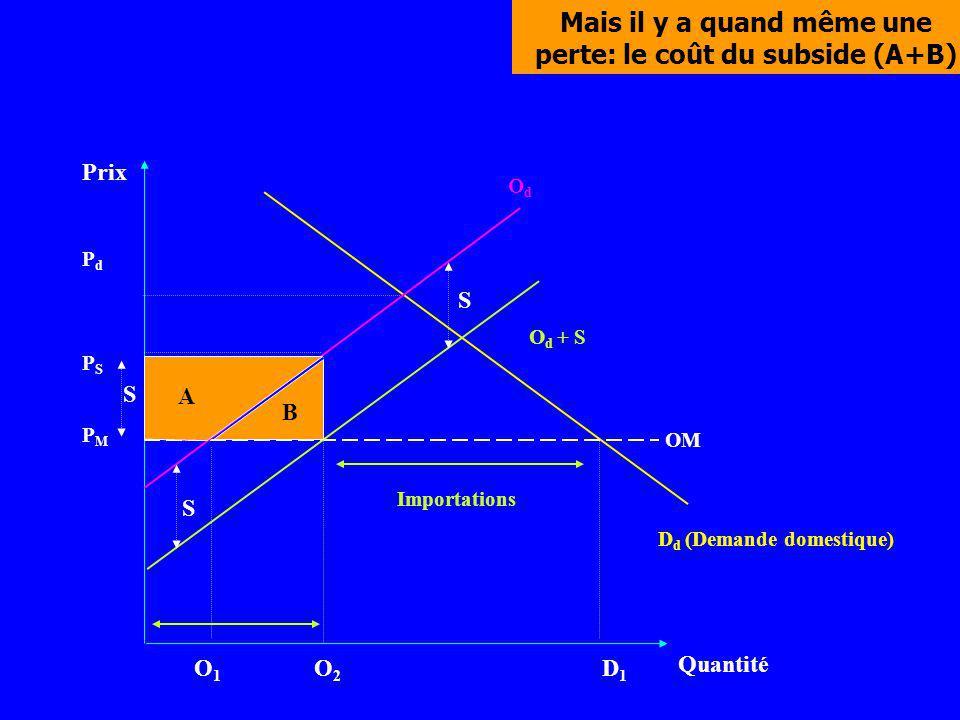 Prix Quantité D d (Demande domestique) PMPM O1O1 O2O2 D1D1 PSPS PdPd OM O d + S OdOd S S Mais il y a quand même une perte: le coût du subside (A+B) S