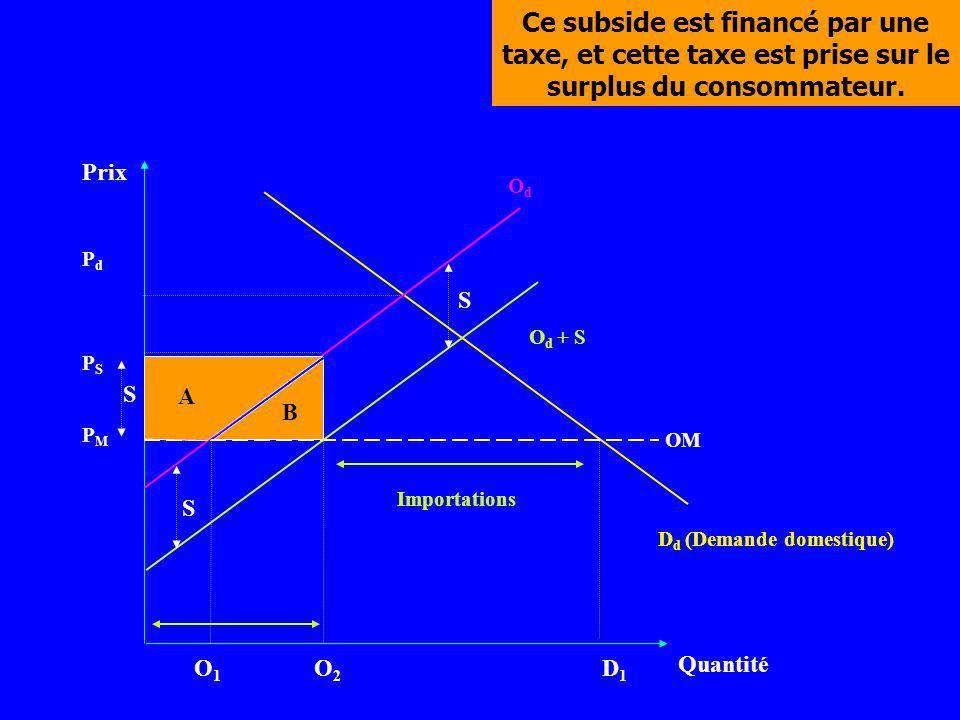 Prix Quantité D d (Demande domestique) PMPM O1O1 O2O2 D1D1 PSPS PdPd OM O d + S OdOd S S Ce subside est financé par une taxe, et cette taxe est prise