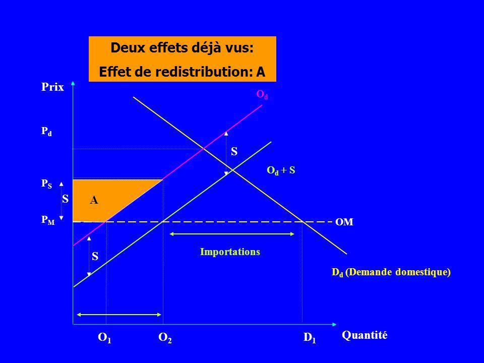 Prix Quantité D d (Demande domestique) PMPM O1O1 O2O2 D1D1 PSPS PdPd OM O d + S OdOd S S Deux effets déjà vus: Effet de redistribution: A S Importatio
