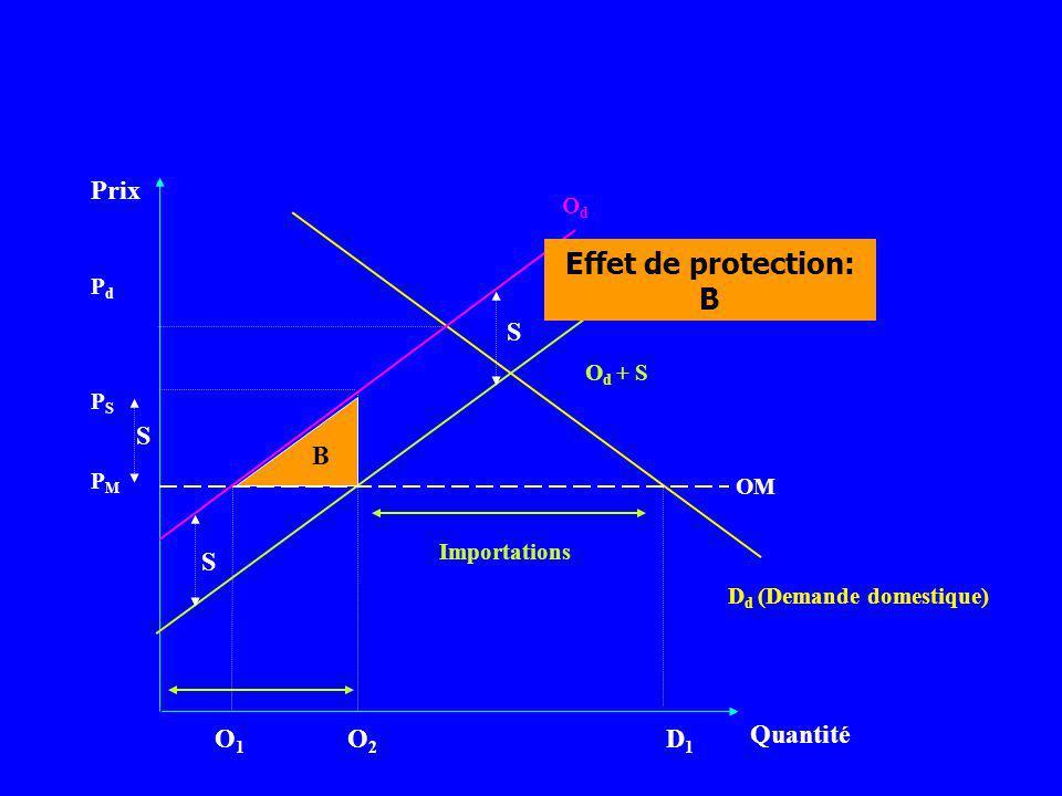 Prix Quantité D d (Demande domestique) PMPM O1O1 O2O2 D1D1 PSPS PdPd OM O d + S OdOd S S S Importations B Effet de protection: B