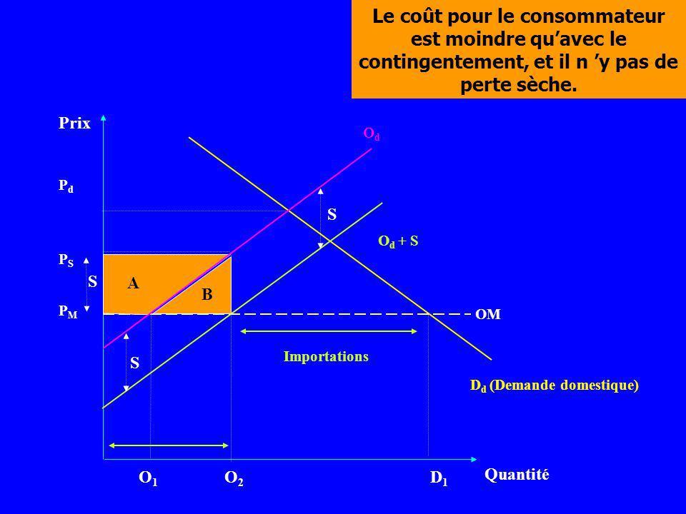 Prix Quantité D d (Demande domestique) PMPM O1O1 O2O2 D1D1 PSPS PdPd OM O d + S OdOd S S Le coût pour le consommateur est moindre quavec le contingent