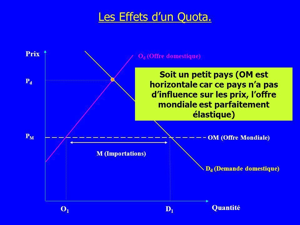Prix Quantité Les Effets dun Quota. OM (Offre Mondiale) O d (Offre domestique) D d (Demande domestique) PMPM O1O1 D1D1 PdPd M (Importations) Soit un p