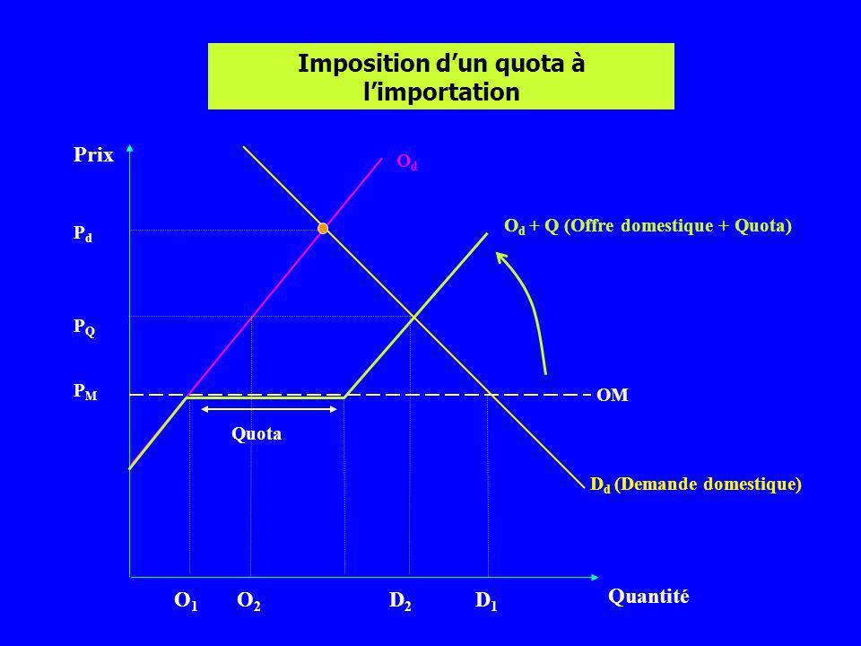 Prix Quantité OdOd D d (Demande domestique) PMPM O d + Q (Offre domestique + Quota) O1O1 O2O2 D2D2 D1D1 PQPQ PdPd Imposition dun quota à limportation