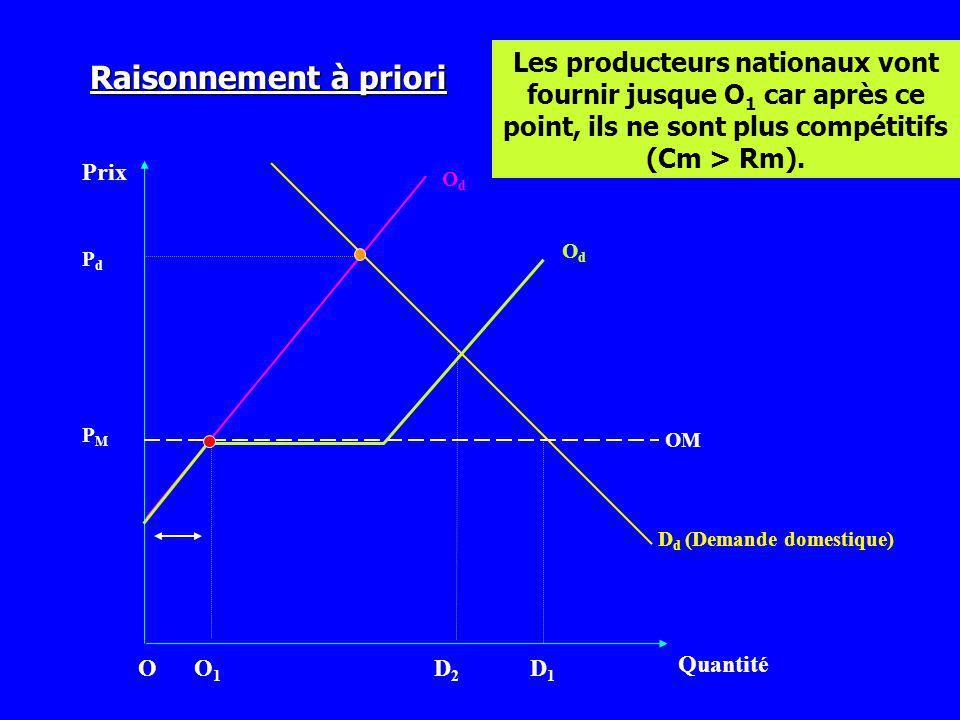 Prix Quantité OdOd D d (Demande domestique) PMPM OdOd O1O1 D2D2 D1D1 PdPd Les producteurs nationaux vont fournir jusque O 1 car après ce point, ils ne