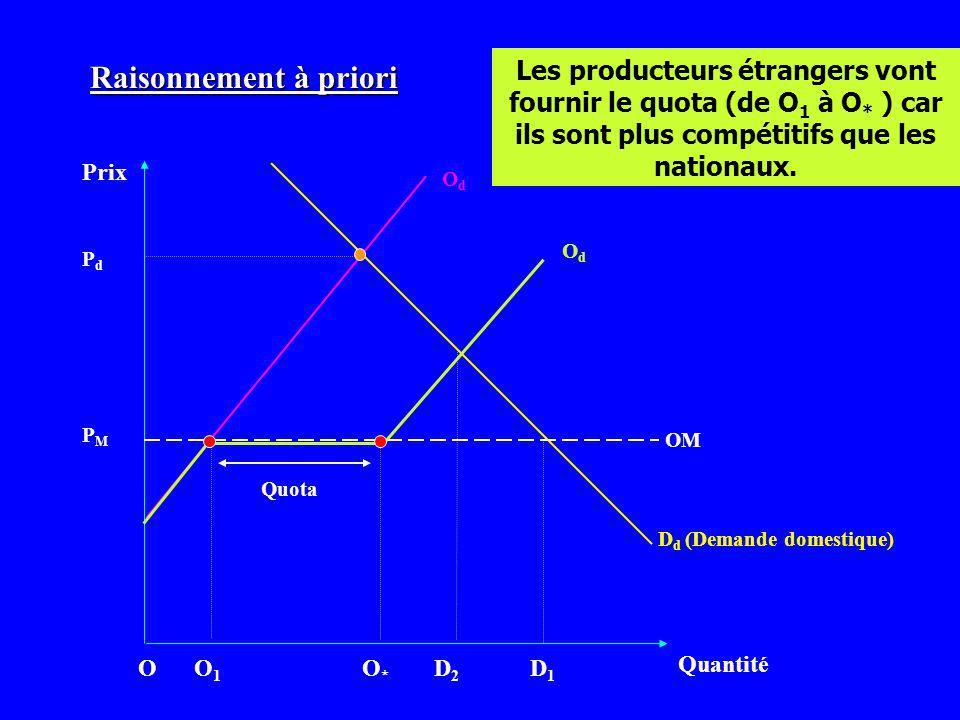 Prix Quantité OdOd D d (Demande domestique) PMPM OdOd O1O1 D2D2 D1D1 PdPd Les producteurs étrangers vont fournir le quota (de O 1 à O * ) car ils sont