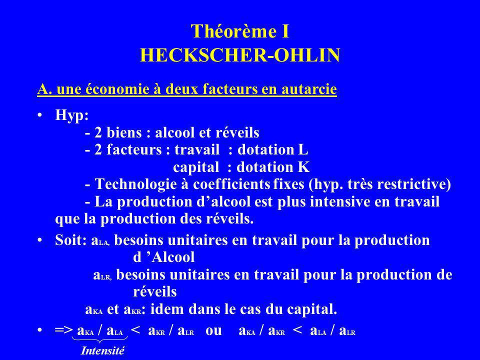 Théorème I HECKSCHER-OHLIN Hyp: - 2 biens : alcool et réveils - 2 facteurs : travail : dotation L capital : dotation K - Technologie à coefficients fixes (hyp.
