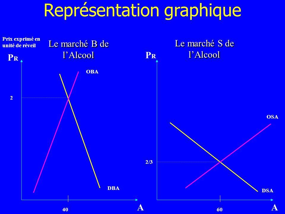 Le marché B de lAlcool 40 OBA DBA 2 Le marché S de lAlcool 60 OSA DSA AA PRPR PRPR 2/3 Prix exprimé en unité de réveil Représentation graphique