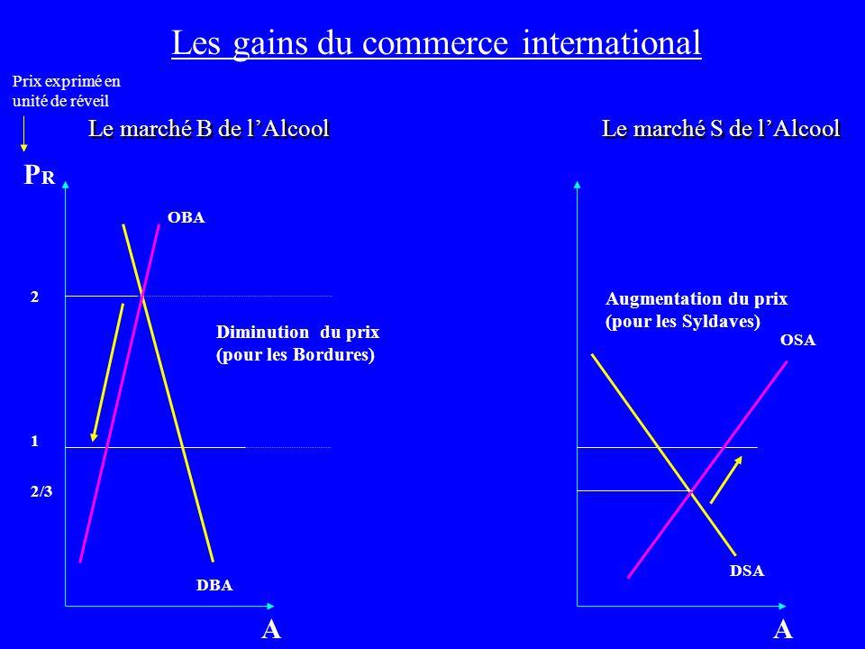 Les gains du commerce international Le marché B de lAlcool 1 OBA DBA 2 A PRPR Le marché S de lAlcool OSA DSA A 2/3 Augmentation du prix (pour les Syld