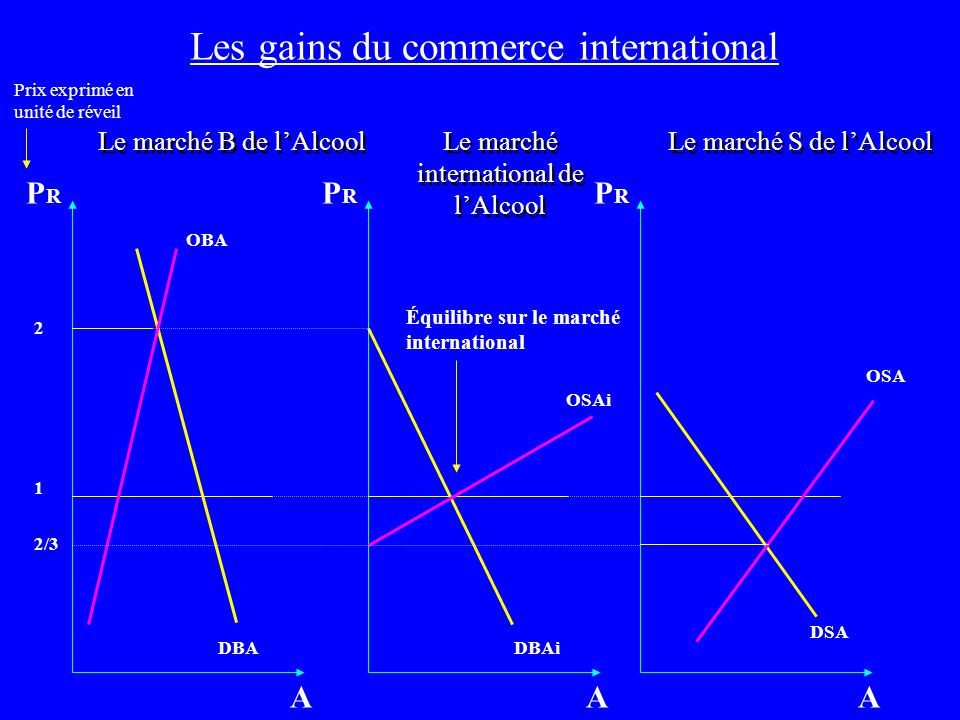 Les gains du commerce international Le marché B de lAlcool 1 OBA DBA 2 A PRPR Le marché international de lAlcool OSAi DBAi A Le marché S de lAlcool OS