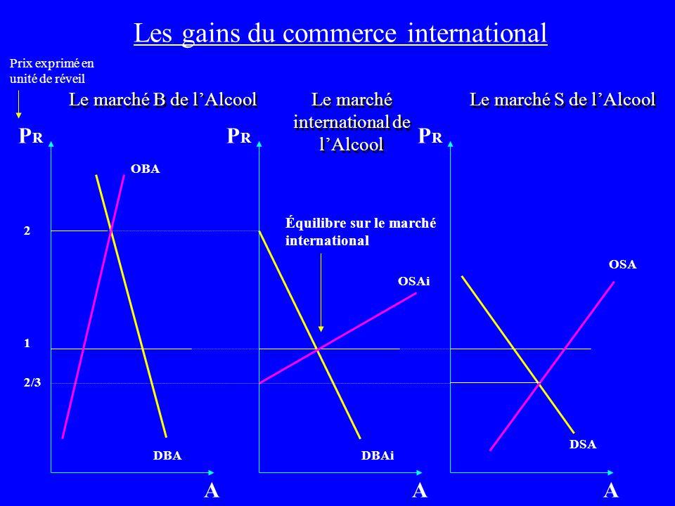 Les gains du commerce international Le marché B de lAlcool 1 OBA DBA 2 A PRPR Le marché international de lAlcool OSAi DBAi A Le marché S de lAlcool OS