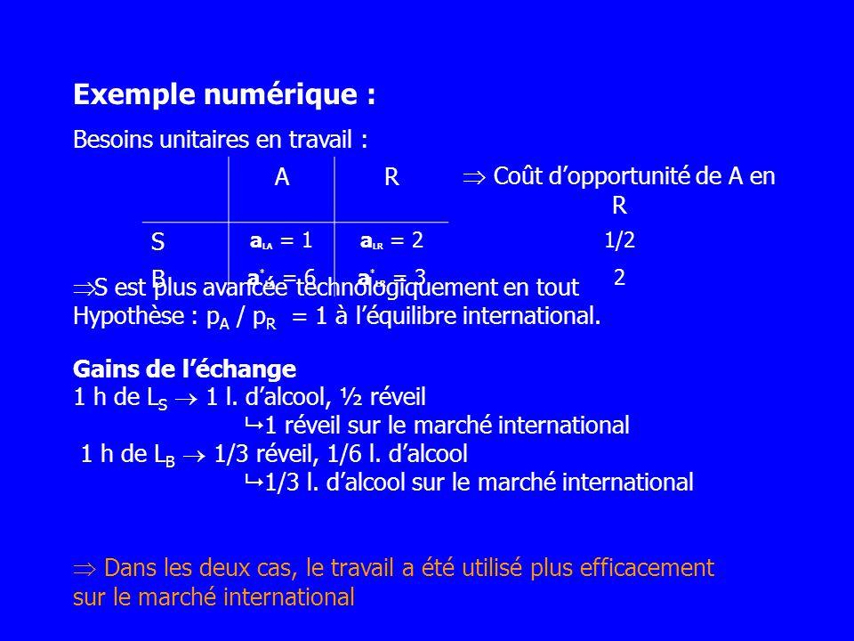 Exemple numérique : Besoins unitaires en travail : AR Coût dopportunité de A en R S a LA = 1a LR = 21/2 B a * LA = 6a * LR = 32 S est plus avancée tec