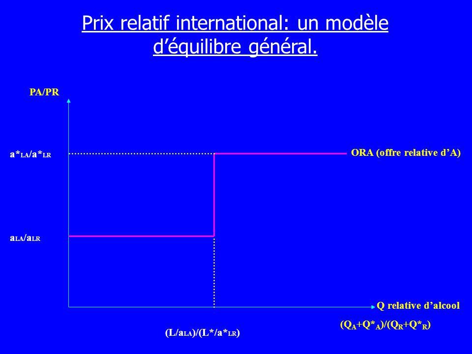 Prix relatif international: un modèle déquilibre général. PA/PR Q relative dalcool (Q A +Q* A )/(Q R +Q* R ) a LA /a LR a* LA /a* LR (L/a LA )/(L*/a*