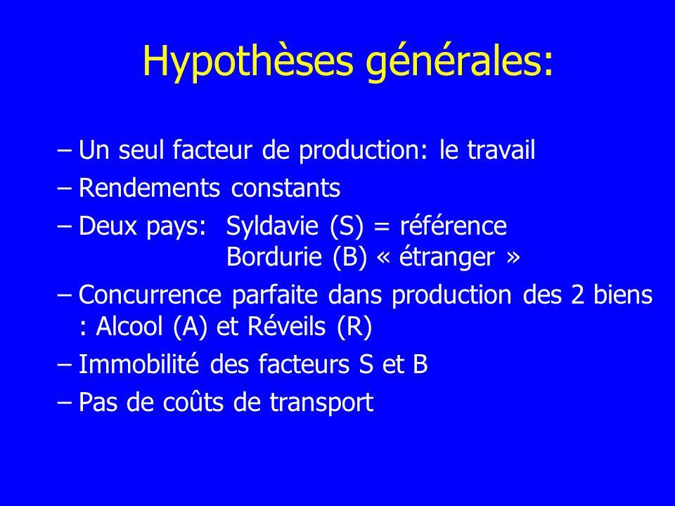 Hypothèses générales: –Un seul facteur de production: le travail –Rendements constants –Deux pays:Syldavie (S) = référence Bordurie (B) « étranger » –