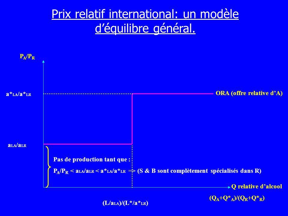 Prix relatif international: un modèle déquilibre général. P A /P R Q relative dalcool (Q A +Q* A )/(Q R +Q* R ) a LA /a LR (L/a LA )/(L*/a* LR ) ORA (
