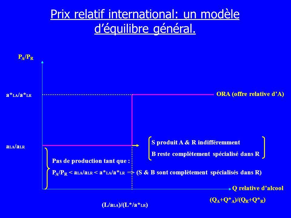 Prix relatif international: un modèle déquilibre général. P A /P R Q relative dalcool (Q A +Q* A )/(Q R +Q* R ) a LA /a LR a* LA /a* LR (L/a LA )/(L*/