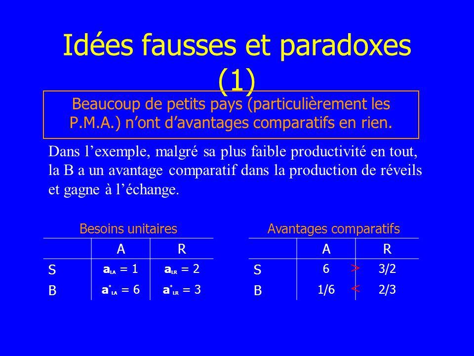 Idées fausses et paradoxes (1) Beaucoup de petits pays (particulièrement les P.M.A.) nont davantages comparatifs en rien. Dans lexemple, malgré sa plu