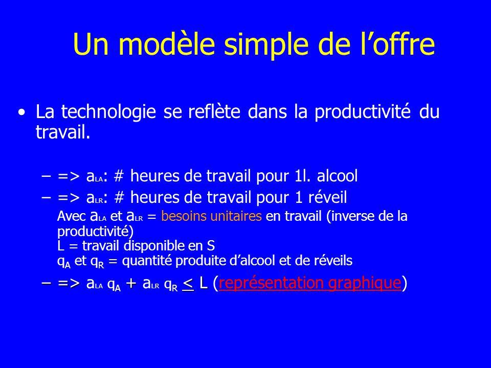Un modèle simple de loffre La technologie se reflète dans la productivité du travail. –=> a LA : # heures de travail pour 1l. alcool –=> a LR : # heur