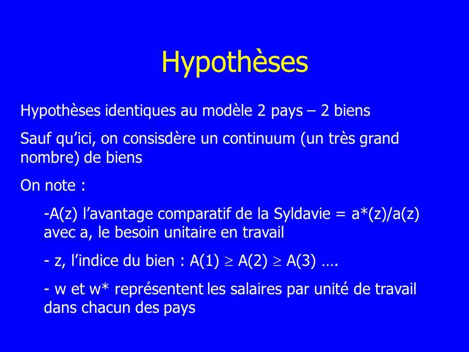 Hypothèses Hypothèses identiques au modèle 2 pays – 2 biens Sauf quici, on consisdère un continuum (un très grand nombre) de biens On note : -A(z) lav